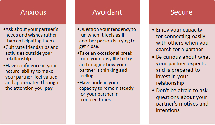 Adult attachment in relationship style
